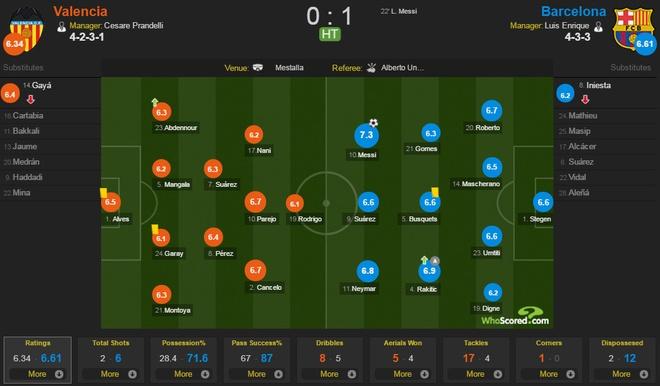 Valencia vs Barcelona anh 11