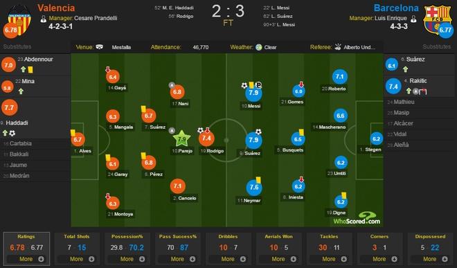 Valencia vs Barcelona anh 1