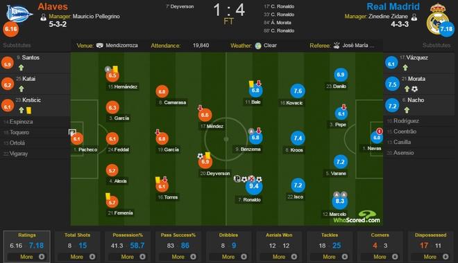 Ronaldo lap hat-trick, Real thang dam Alaves 4-1 hinh anh 1