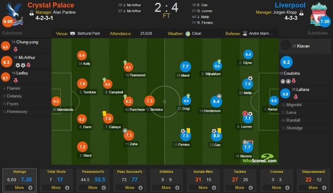 Crystal Palace 2-4 Liverpool: Ruot duoi hap dan hinh anh 1