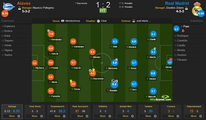 Ronaldo lap hat-trick, Real thang dam Alaves 4-1 hinh anh 16