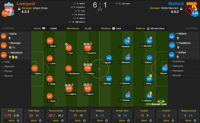 Liverpool len ngoi dau bang chien thang 6-1 hinh anh 1