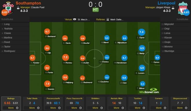 Southampton vs Liverpool anh 15