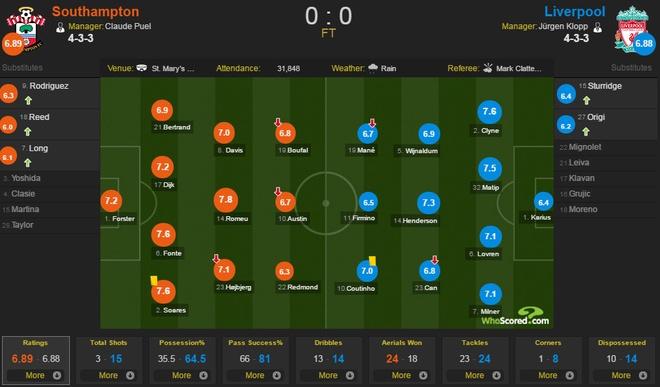 Southampton vs Liverpool anh 2