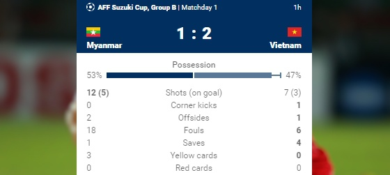 Ha Myanmar 2-1, tuyen Viet Nam khoi dau thuan loi hinh anh 2