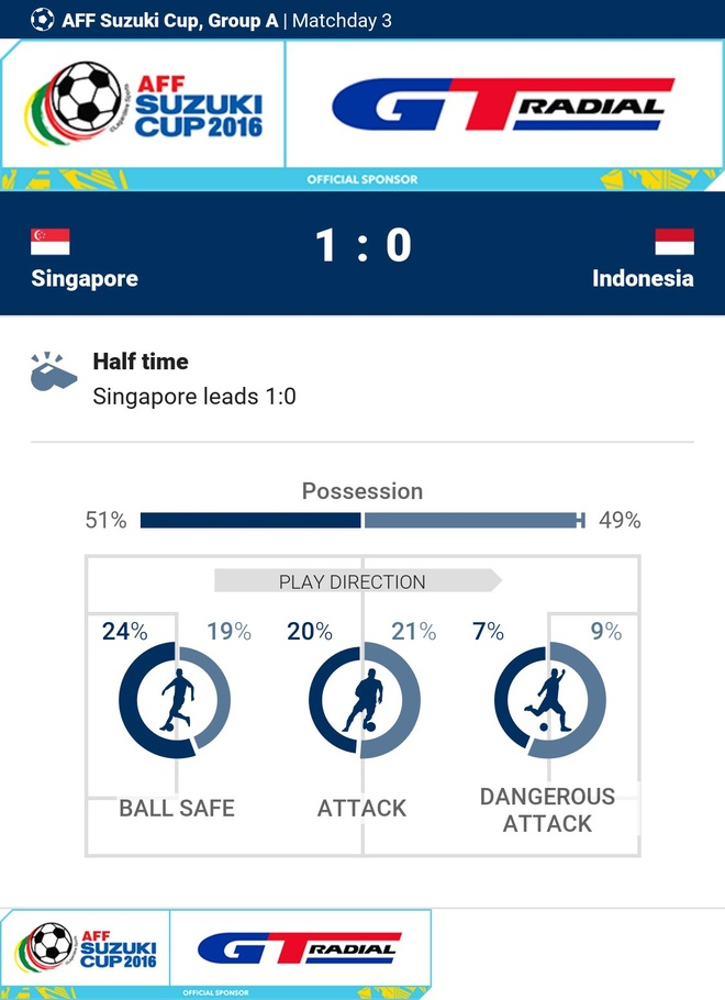 Indonesia doat ve ban ket AFF Cup cung Thai Lan hinh anh 13