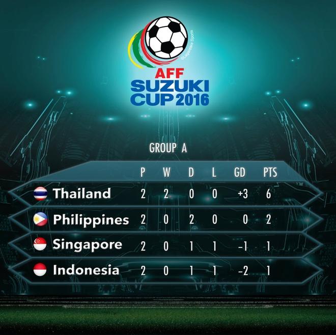 Indonesia doat ve ban ket AFF Cup cung Thai Lan hinh anh 2