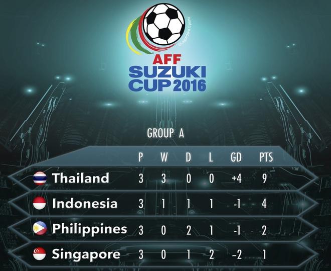 Indonesia doat ve ban ket AFF Cup cung Thai Lan hinh anh 1