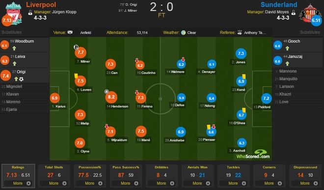 Liverpool vs Sunderland (2-0): Kep phu toa sang hinh anh 2