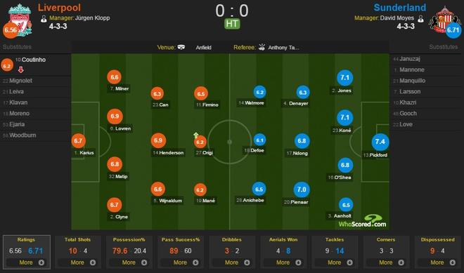 Liverpool vs Sunderland (2-0): Kep phu toa sang hinh anh 20