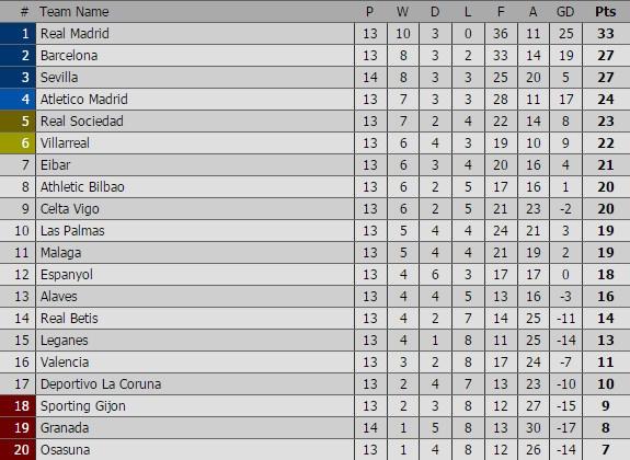 Barca vs Real (1-1): Cuu tinh Sergio Ramos hinh anh 11