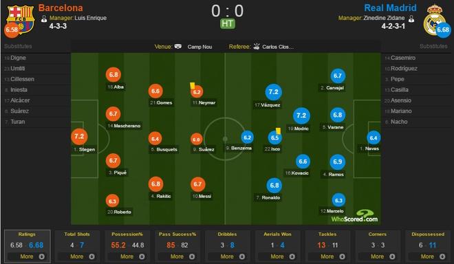 Barca vs Real (1-1): Cuu tinh Sergio Ramos hinh anh 25