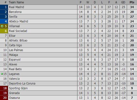 Barca vs Real (1-1): Cuu tinh Sergio Ramos hinh anh 3