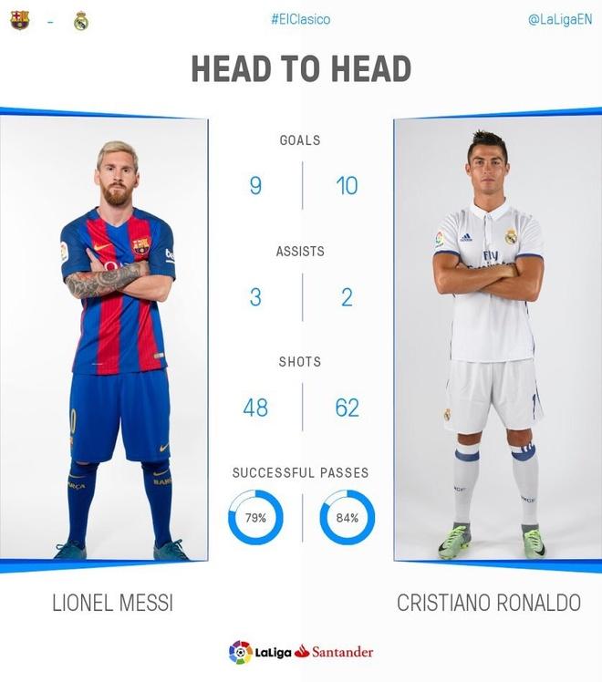 Barca vs Real (1-1): Cuu tinh Sergio Ramos hinh anh 15