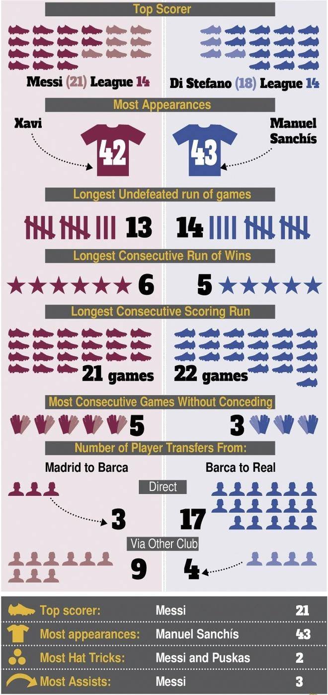 Barca vs Real (1-1): Cuu tinh Sergio Ramos hinh anh 12
