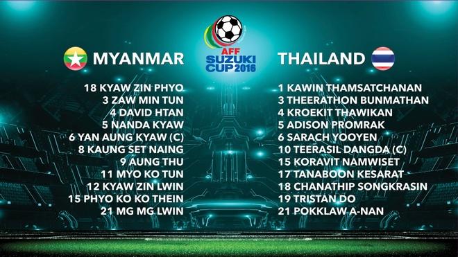 Myanmar vs Thai Lan anh 2