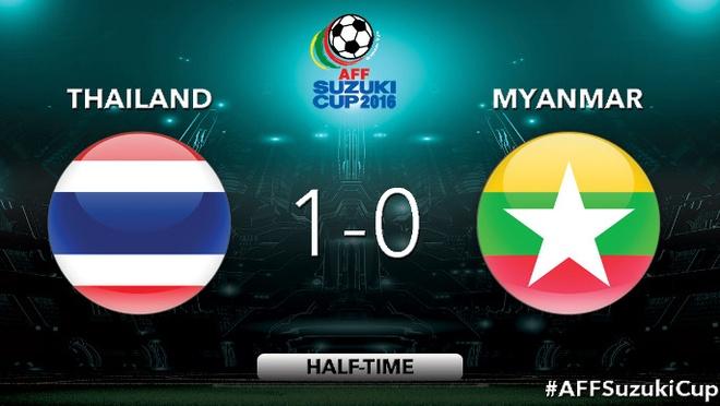 Thai Lan vs Myanmar anh 20