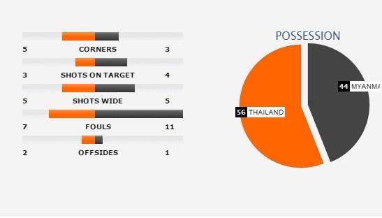 Thai Lan vs Myanmar anh 2