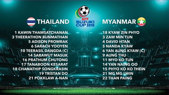 Thai Lan vs Myanmar anh 4