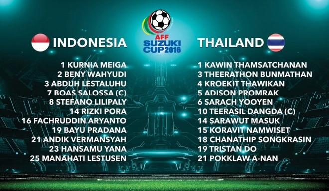 Indonesia vs Thai Lan anh 9