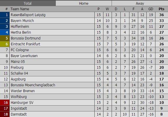 Douglas Costa lap sieu pham, Bayern nhoc nhan len ngoi dau hinh anh 9