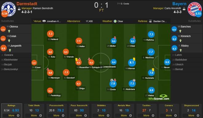 Douglas Costa lap sieu pham, Bayern nhoc nhan len ngoi dau hinh anh 1