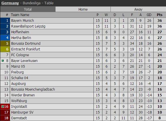 Douglas Costa lap sieu pham, Bayern nhoc nhan len ngoi dau hinh anh 2