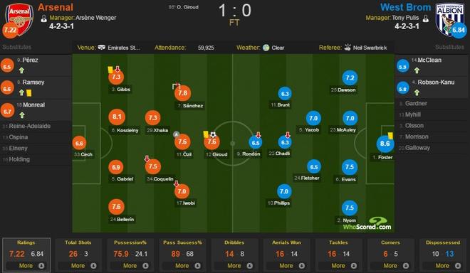 Arsenal 1-0 West Brom: Giroud sam vai nguoi hung hinh anh 2