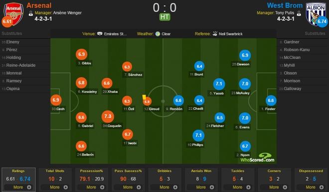 Arsenal 1-0 West Brom: Giroud sam vai nguoi hung hinh anh 14
