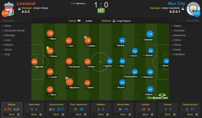 Liverpool vs Man City anh 22