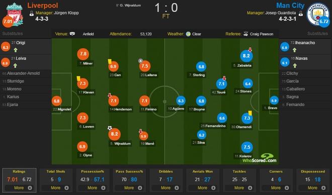Liverpool vs Man City anh 2