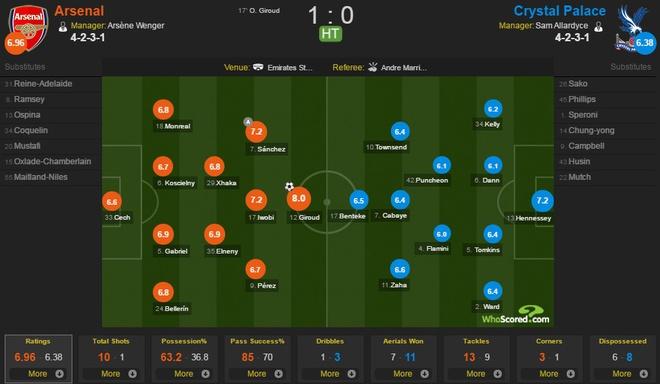 Giroud lap sieu pham 'bo cap' giup Arsenal tro lai top 3 hinh anh 19