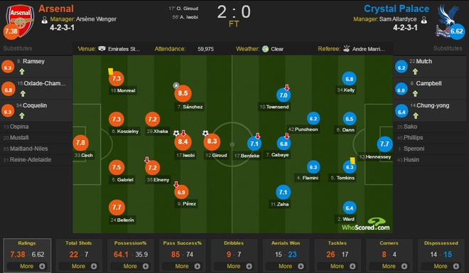 Giroud lap sieu pham 'bo cap' giup Arsenal tro lai top 3 hinh anh 2