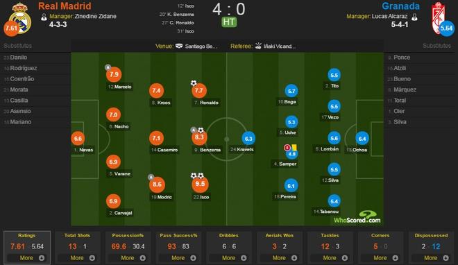 Real Madrid vs Granada anh 15