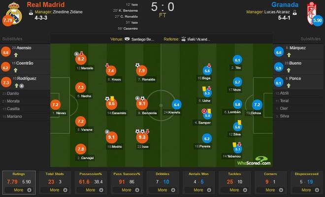 Real Madrid vs Granada anh 1
