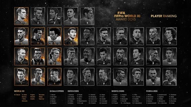 Cau thu hay nhat FIFA 2016: anh 14