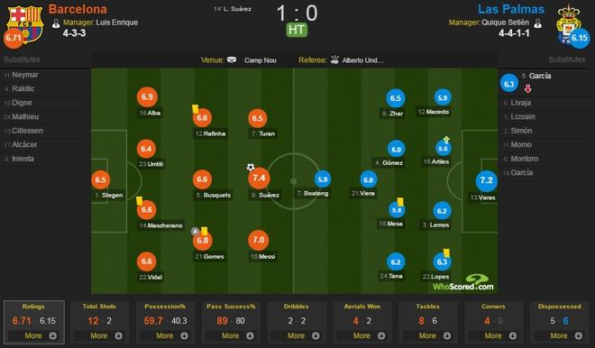 Barcelona vs Las Palmas (5-0): Messi hoan tat bo suu tap hinh anh 7