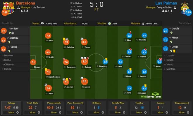 Barcelona vs Las Palmas (5-0): Messi hoan tat bo suu tap hinh anh 1