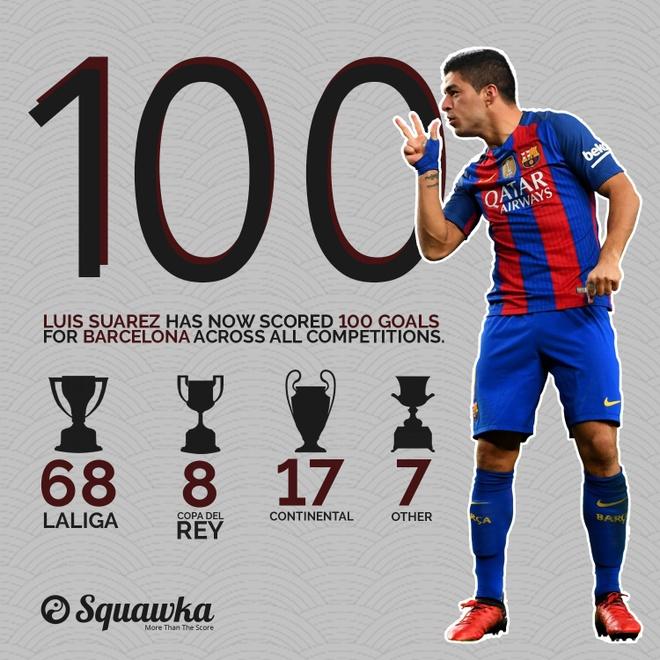 Barcelona vs Las Palmas (5-0): Messi hoan tat bo suu tap hinh anh 4