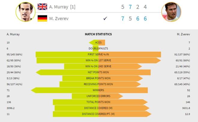 Murray thua soc o vong 4 Australian Open hinh anh 2