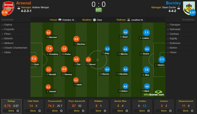 Arsenal vs Burnley anh 17