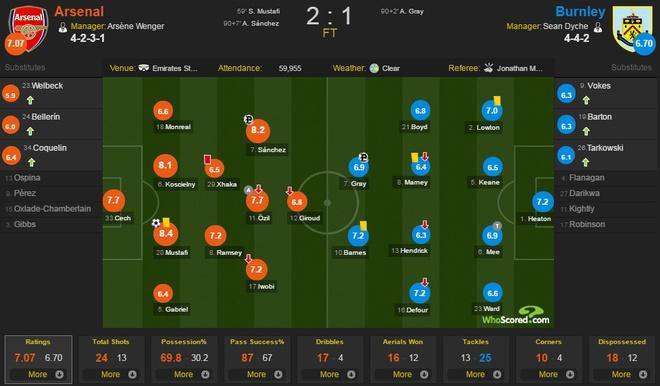 Arsenal vs Burnley anh 2