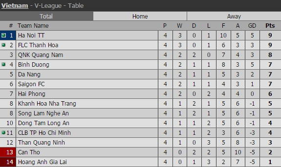 HAGL vs Sai Gon FC anh 1