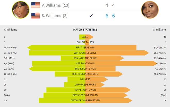 Serena Williams vuot ky luc Grand Slam cua Steffi Graf hinh anh 3