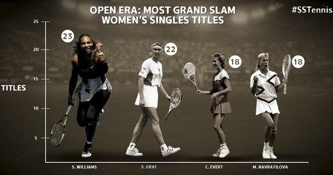 Serena Williams vuot ky luc Grand Slam cua Steffi Graf hinh anh 1