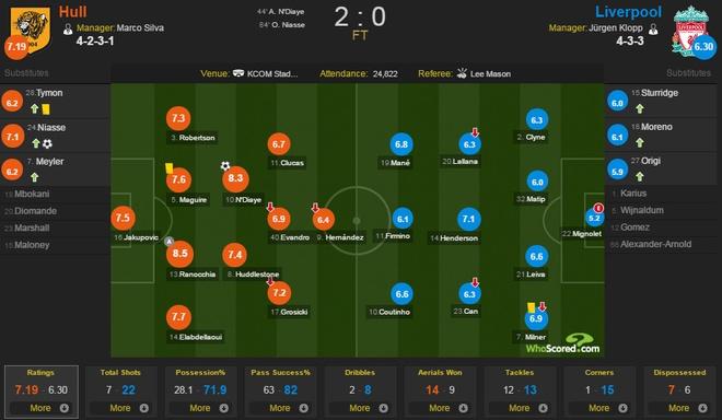 Hull City 2-0 Liverpool: The Kop giuong co trang hinh anh 1