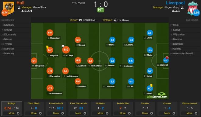 Hull City 2-0 Liverpool: The Kop giuong co trang hinh anh 16