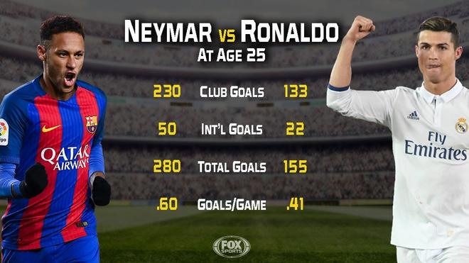 Neymar so huu di san gap doi CR7 anh 1