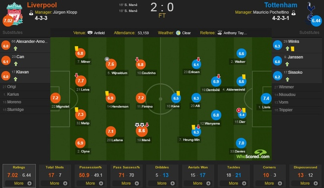 Liverpool 2-0 Tottenham: The Kop tro lai top 4 hinh anh 1