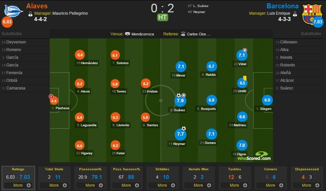 Alaves vs Barcelona anh 13